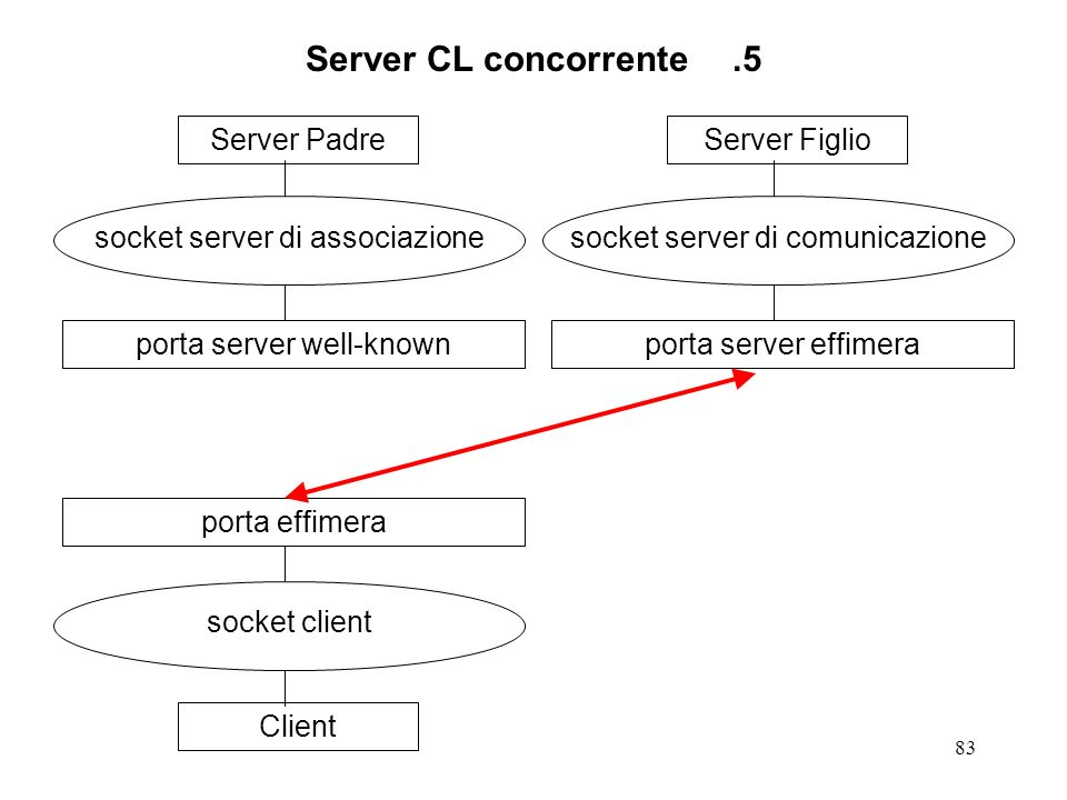 Server CL concorrente .5 Server Padre socket server di associazione