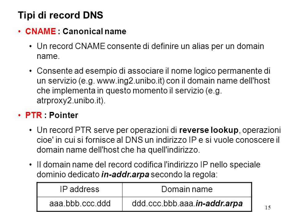 Tipi di record DNS CNAME : Canonical name