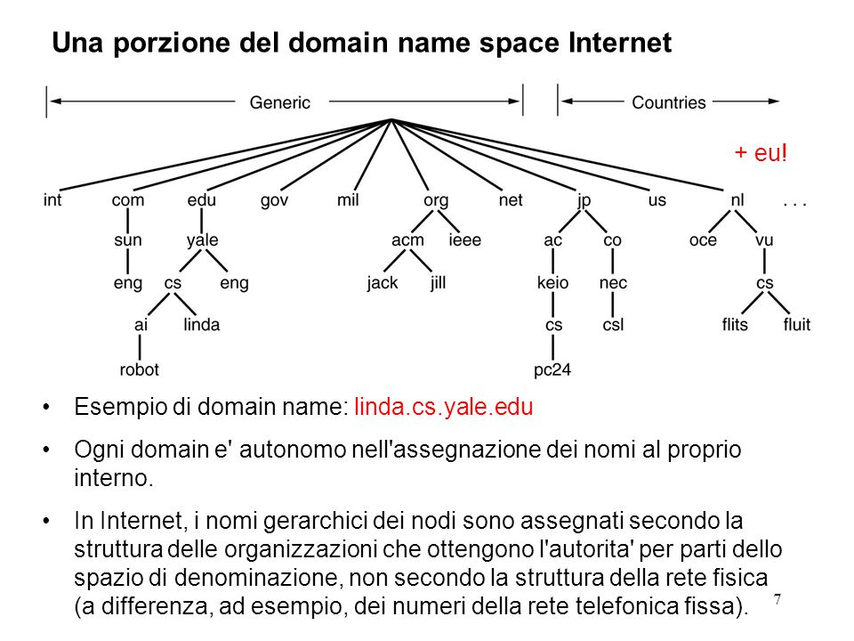 Una porzione del domain name space Internet