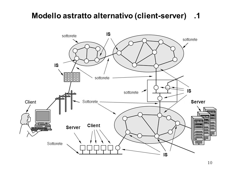 Modello astratto alternativo (client-server) .1