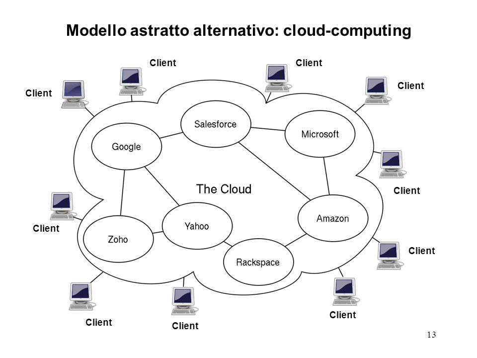 Modello astratto alternativo: cloud-computing