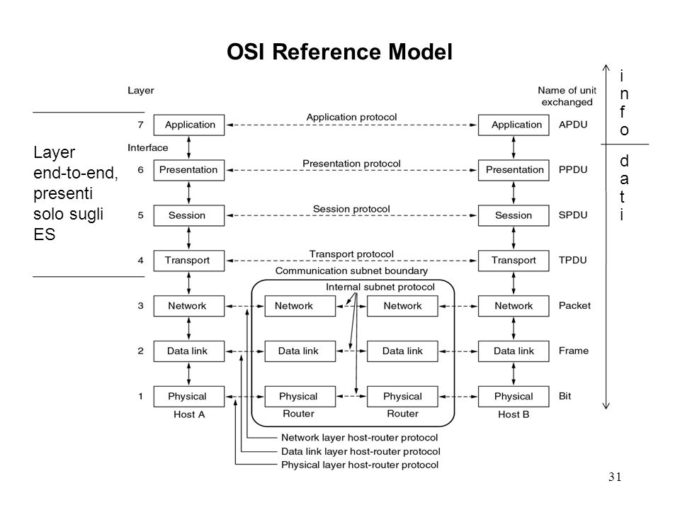 OSI Reference Model info Layer end-to-end, presenti solo sugli ES dati