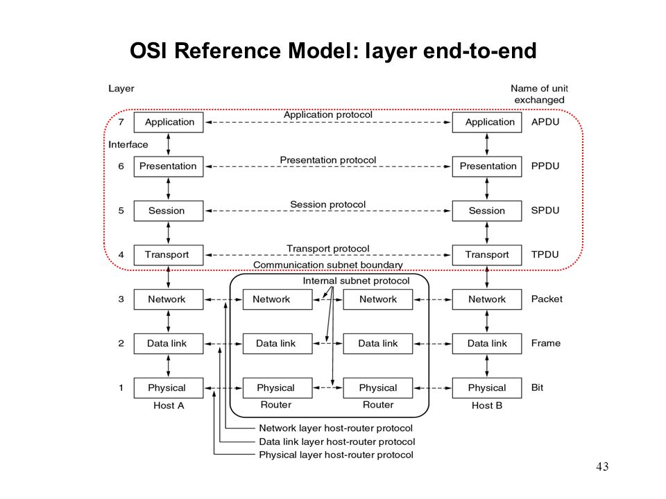 OSI Reference Model: layer end-to-end