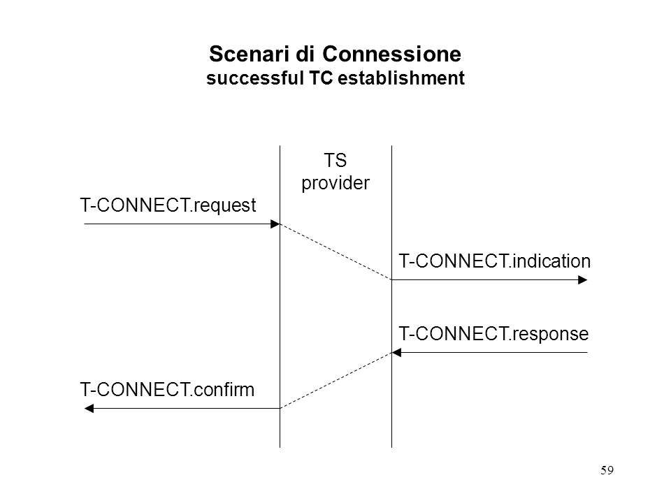 Scenari di Connessione successful TC establishment