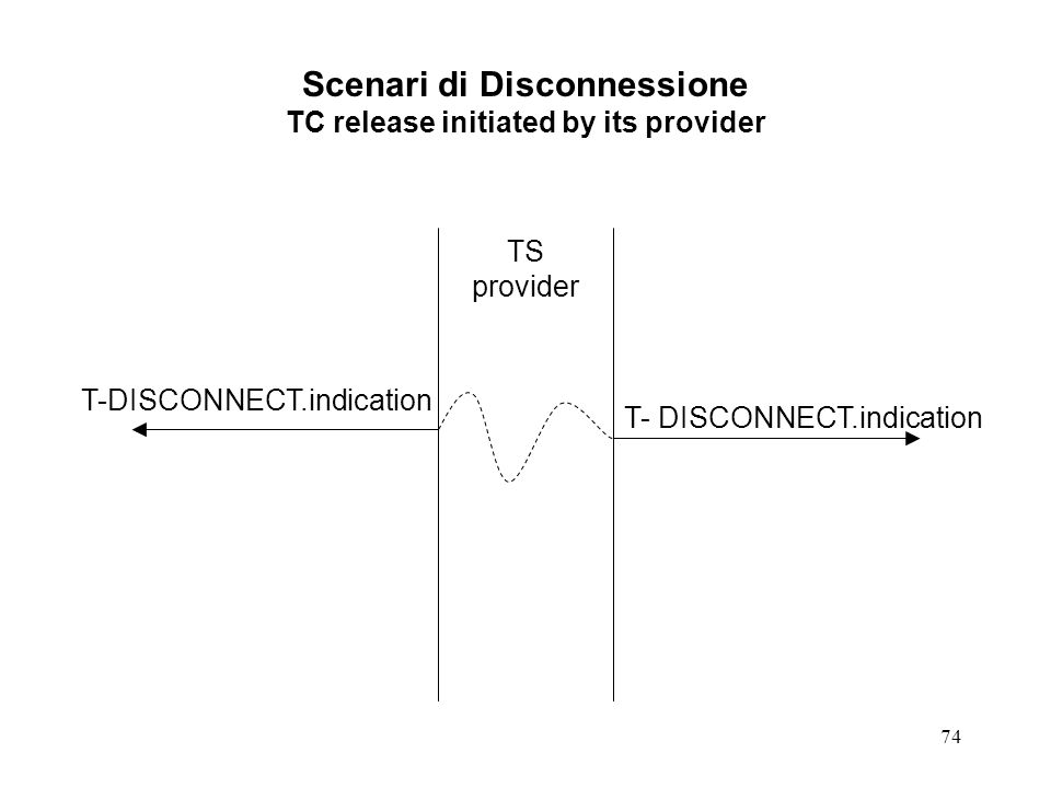 Scenari di Disconnessione TC release initiated by its provider