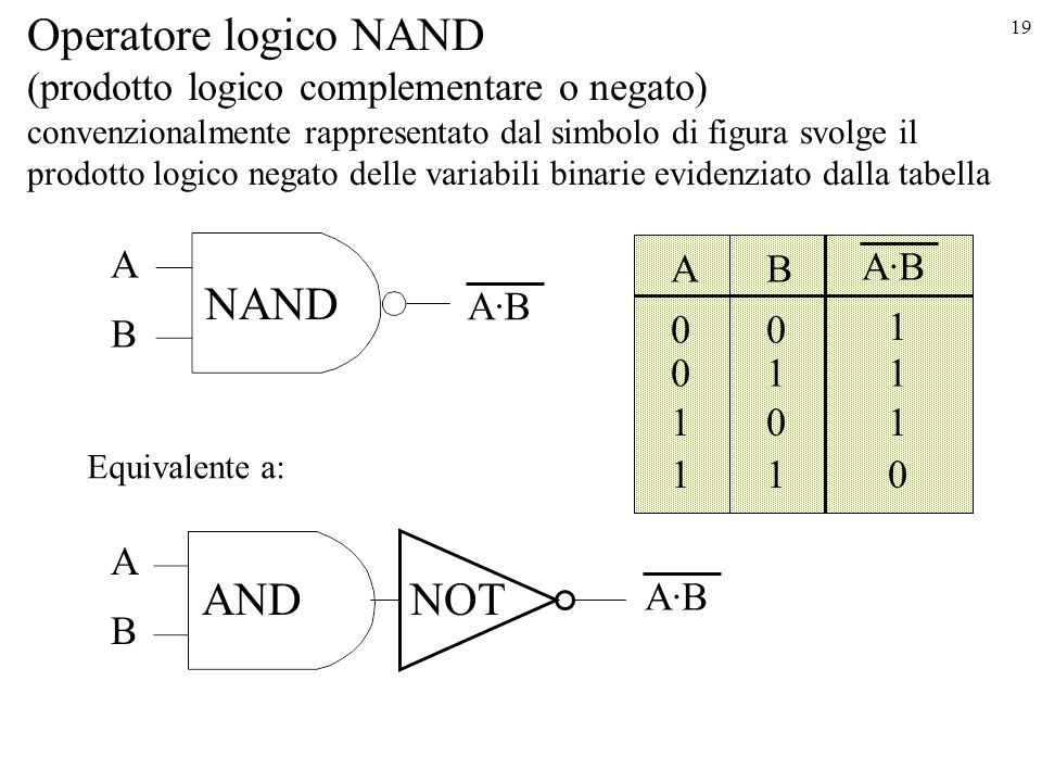 Operatore logico NAND NAND AND NOT