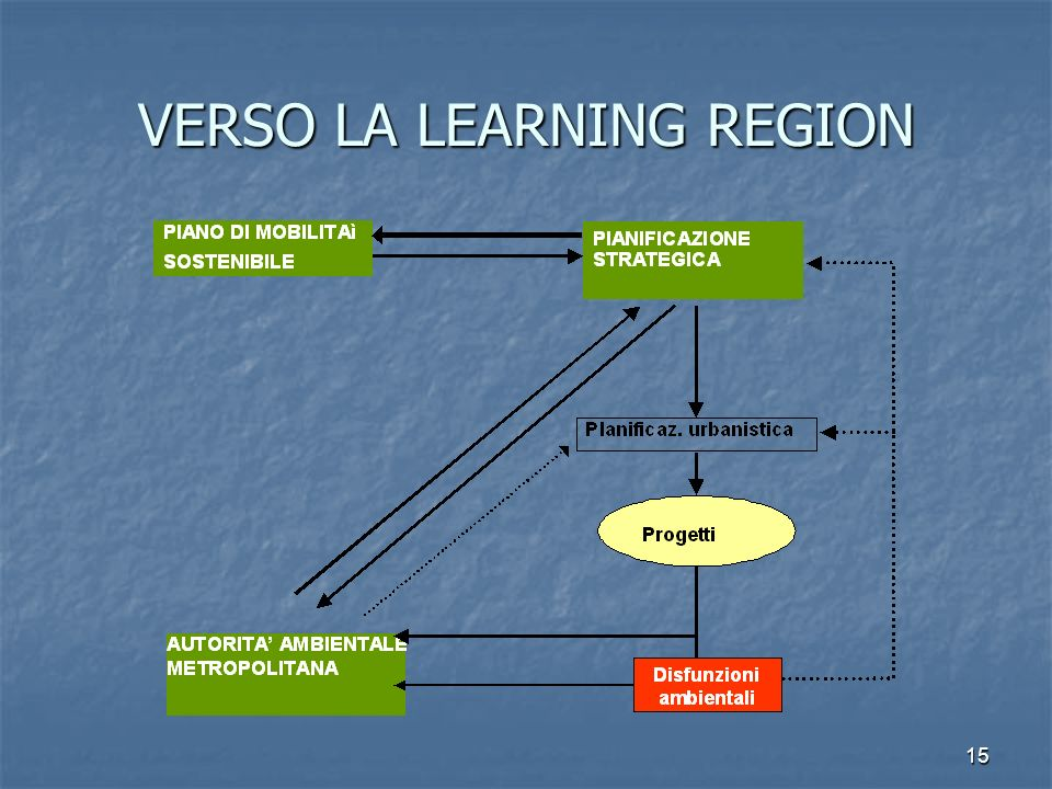 VERSO LA LEARNING REGION