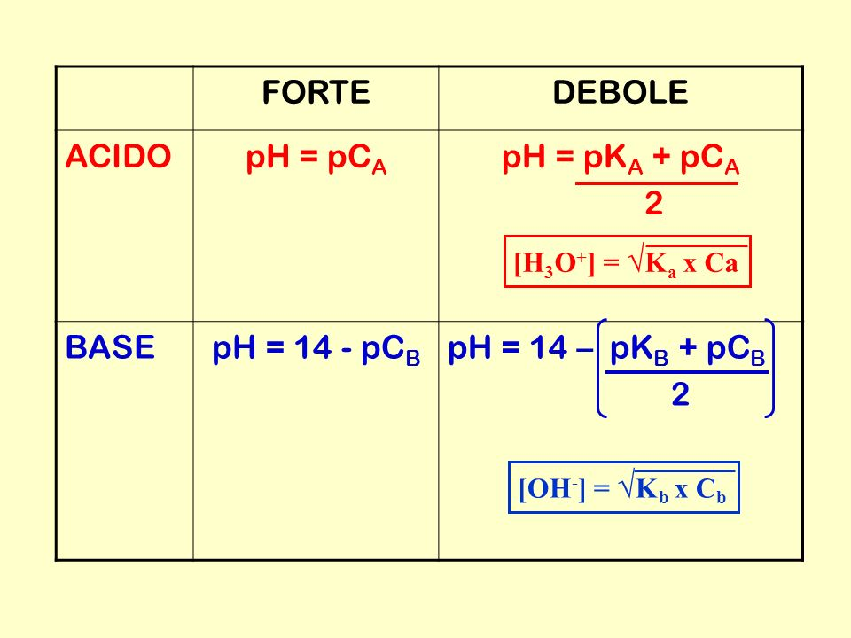 FORTE DEBOLE ACIDO pH = pCA pH = pKA + pCA 2 BASE pH = 14 - pCB