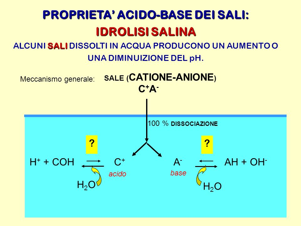 PROPRIETA' ACIDO-BASE DEI SALI: SALE (CATIONE-ANIONE)