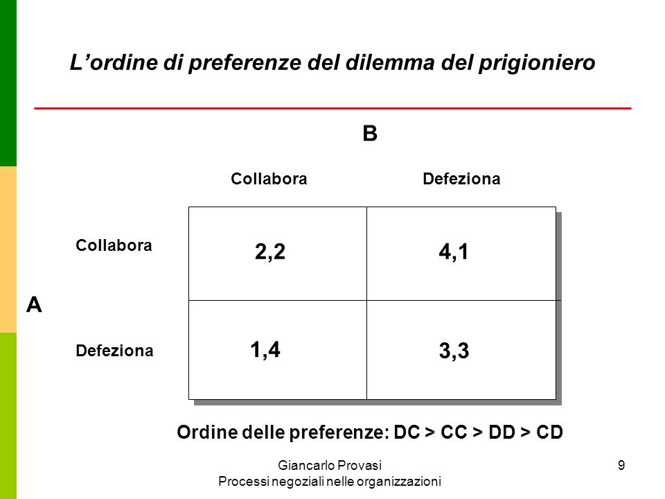 L'ordine di preferenze del dilemma del prigioniero