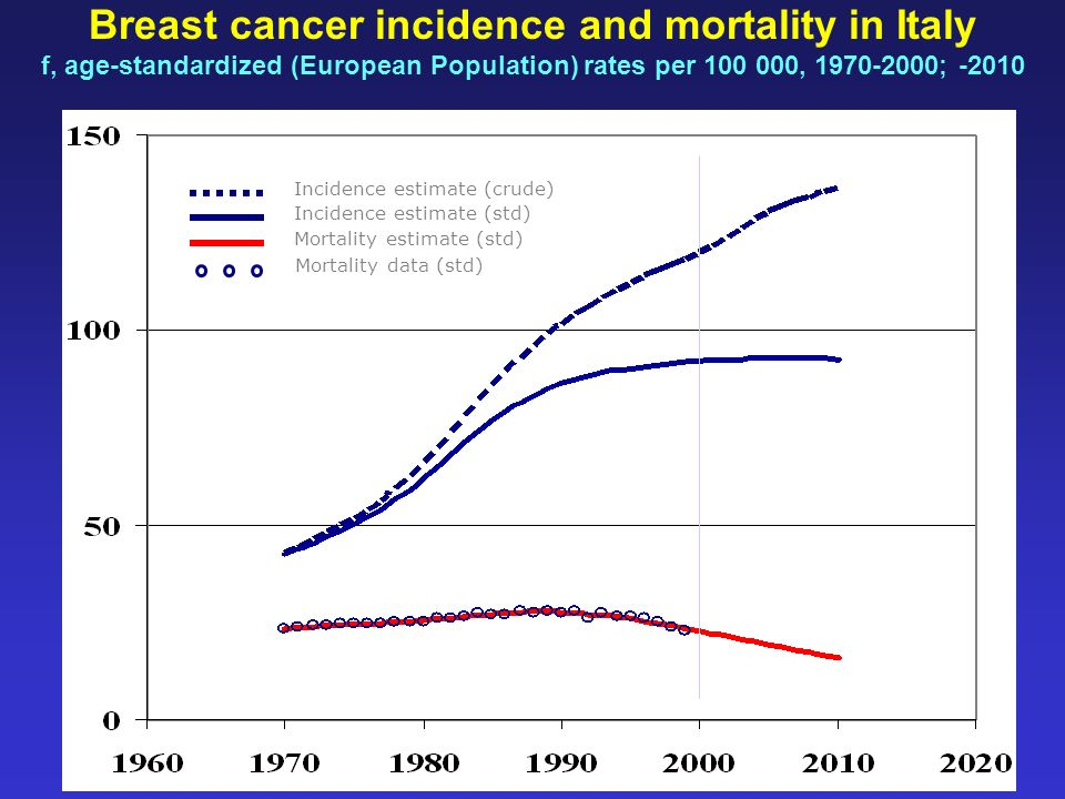 Breast cancer incidence and mortality in Italy