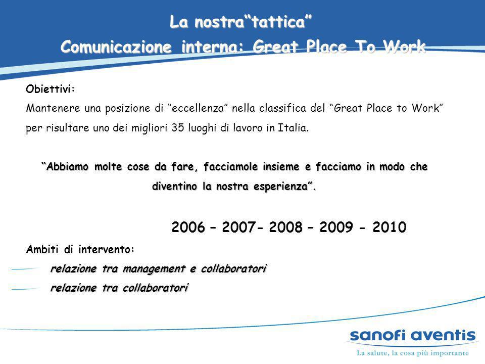 Comunicazione interna: Great Place To Work