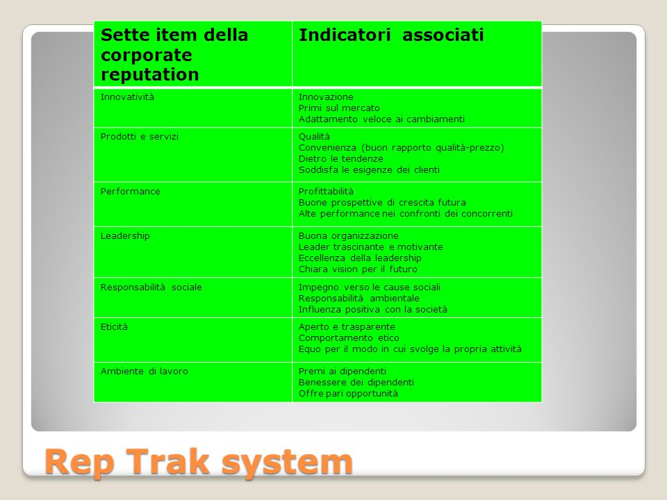 Rep Trak system Sette item della corporate reputation