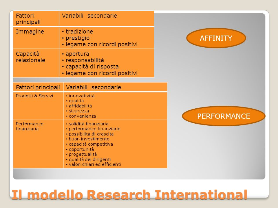 Il modello Research International