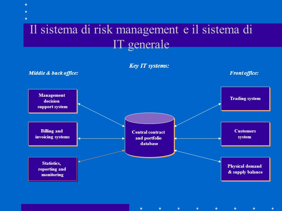 Il sistema di risk management e il sistema di IT generale