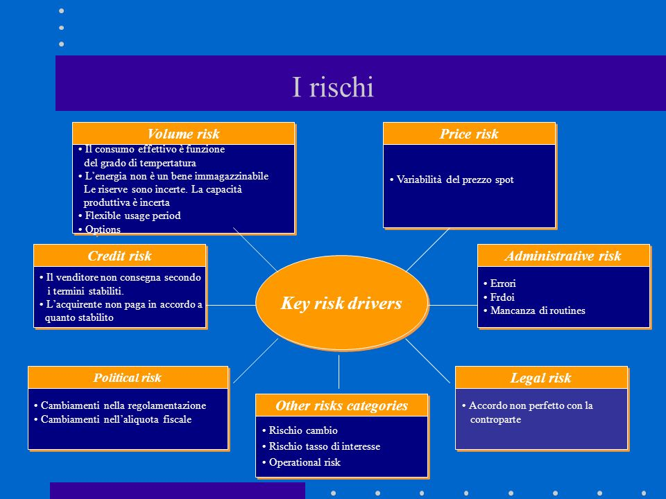 Other risks categories