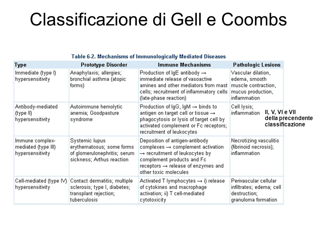 Classificazione di Gell e Coombs