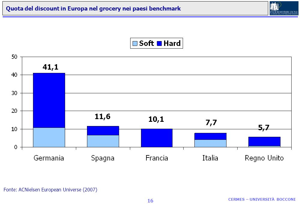 Quota del discount in Europa nel grocery nei paesi benchmark
