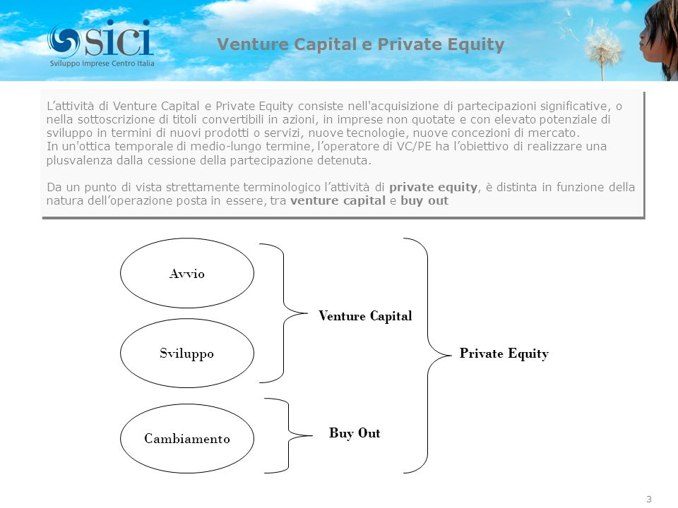 Venture Capital e Private Equity