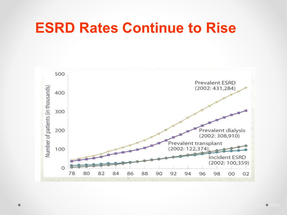 ESRD Rates Continue to Rise