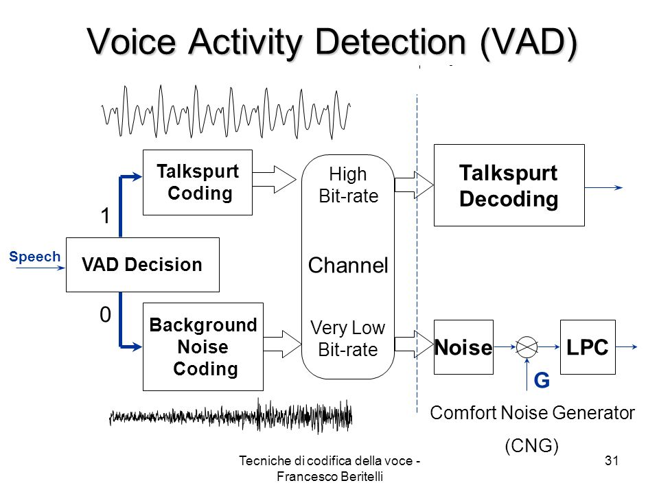 Voice Activity Detection (VAD)
