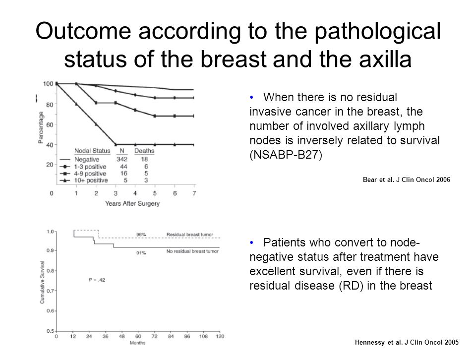 Outcome according to the pathological status of the breast and the axilla
