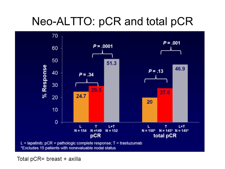 Neo-ALTTO: pCR and total pCR
