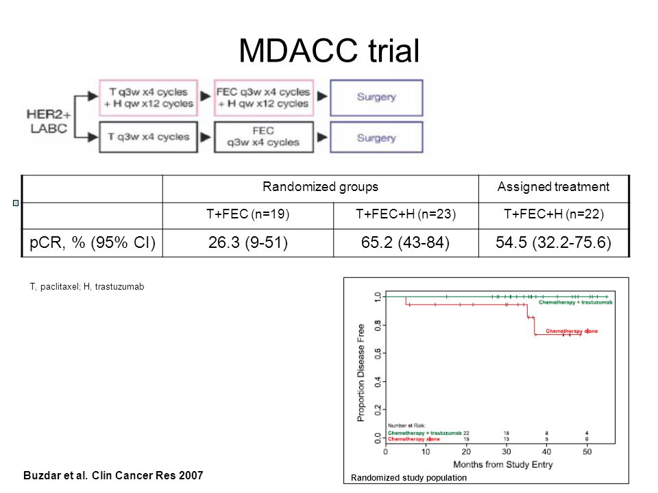 MDACC trial pCR, % (95% CI) 26.3 (9-51) 65.2 (43-84) 54.5 ( )