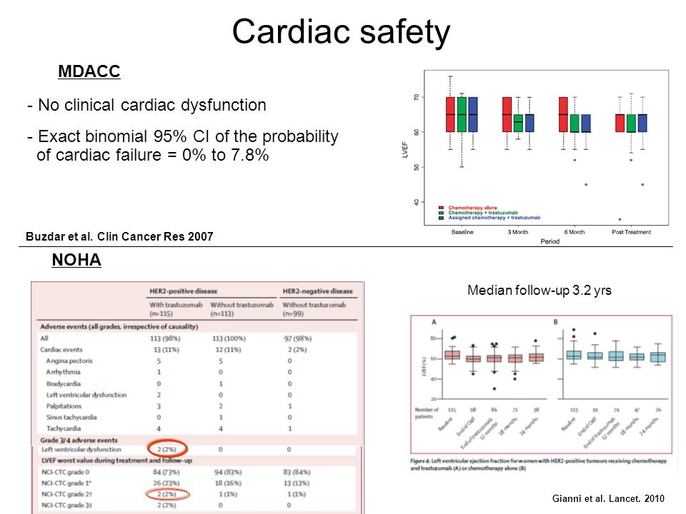 Cardiac safety MDACC No clinical cardiac dysfunction