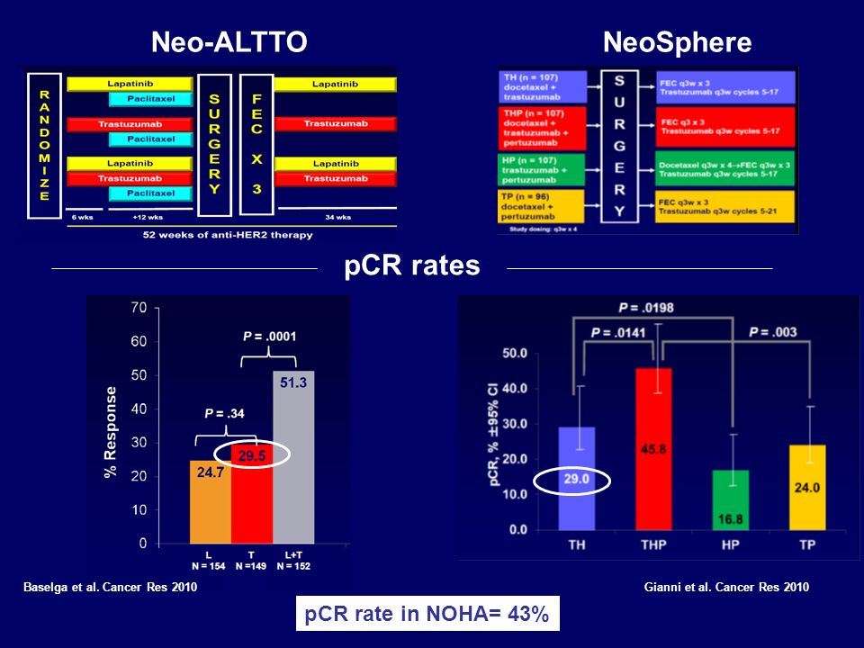 Neo-ALTTO NeoSphere pCR rates pCR rate in NOHA= 43%