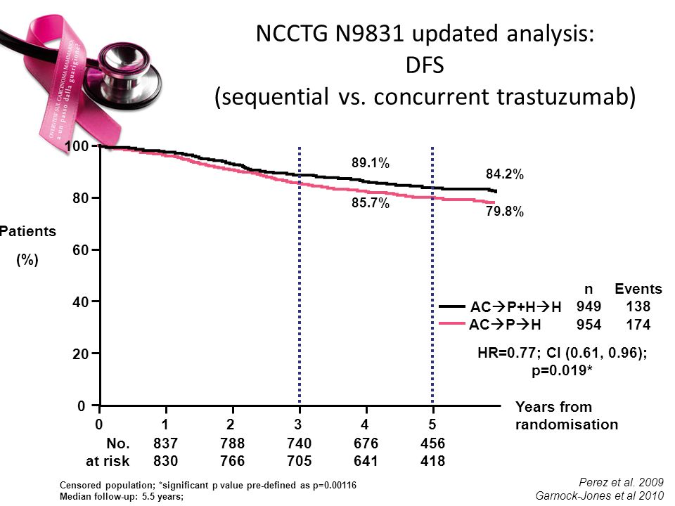 NCCTG N9831 updated analysis: DFS (sequential vs