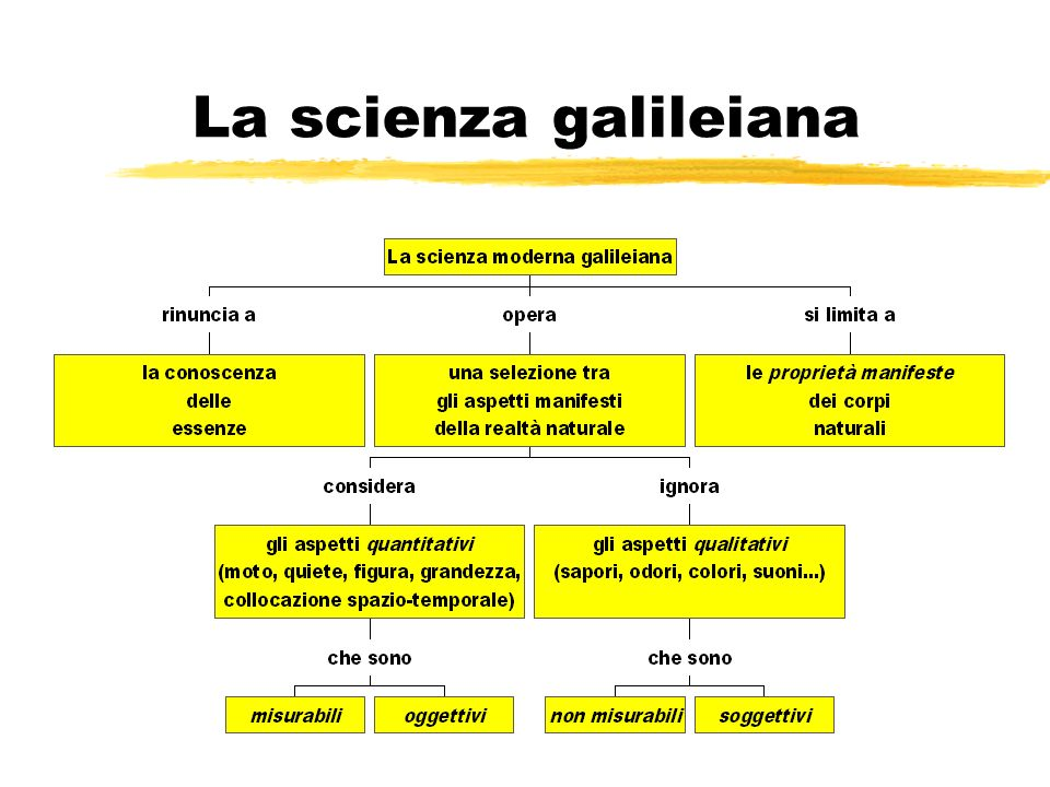 La scienza galileiana