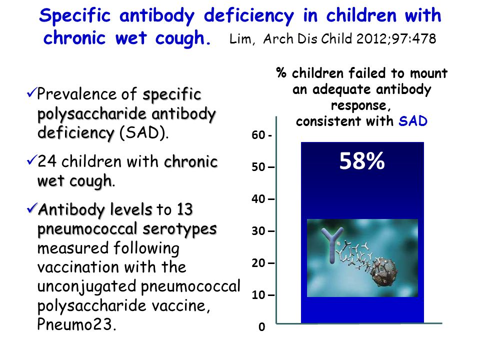 58% Specific antibody deficiency in children with