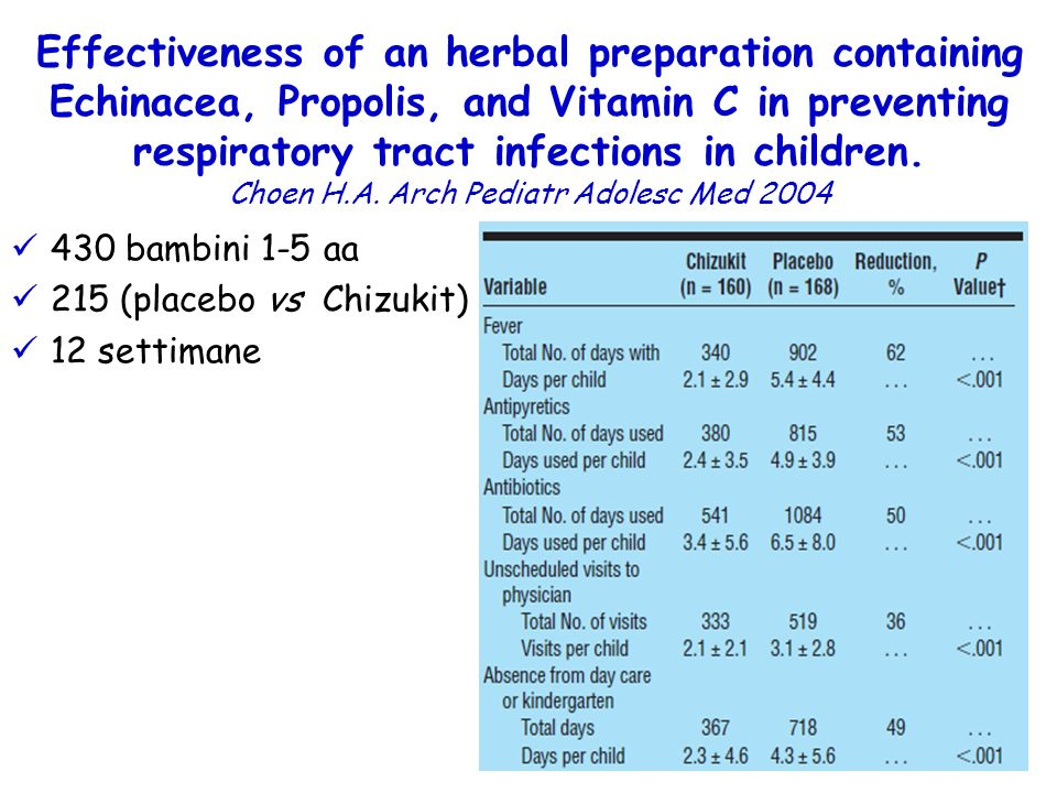 Effectiveness of an herbal preparation containing