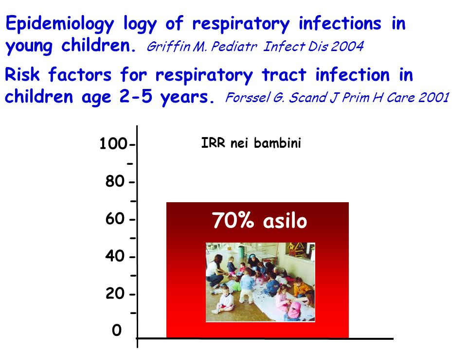Epidemiology logy of respiratory infections in young children