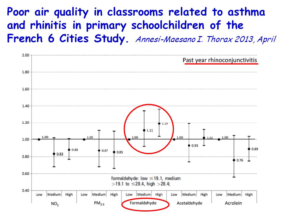 Poor air quality in classrooms related to asthma and rhinitis in primary schoolchildren of the French 6 Cities Study.