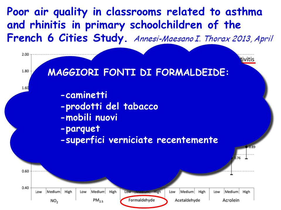 Poor air quality in classrooms related to asthma and rhinitis in primary schoolchildren of the French 6 Cities Study. Annesi-Maesano I. Thorax 2013, April