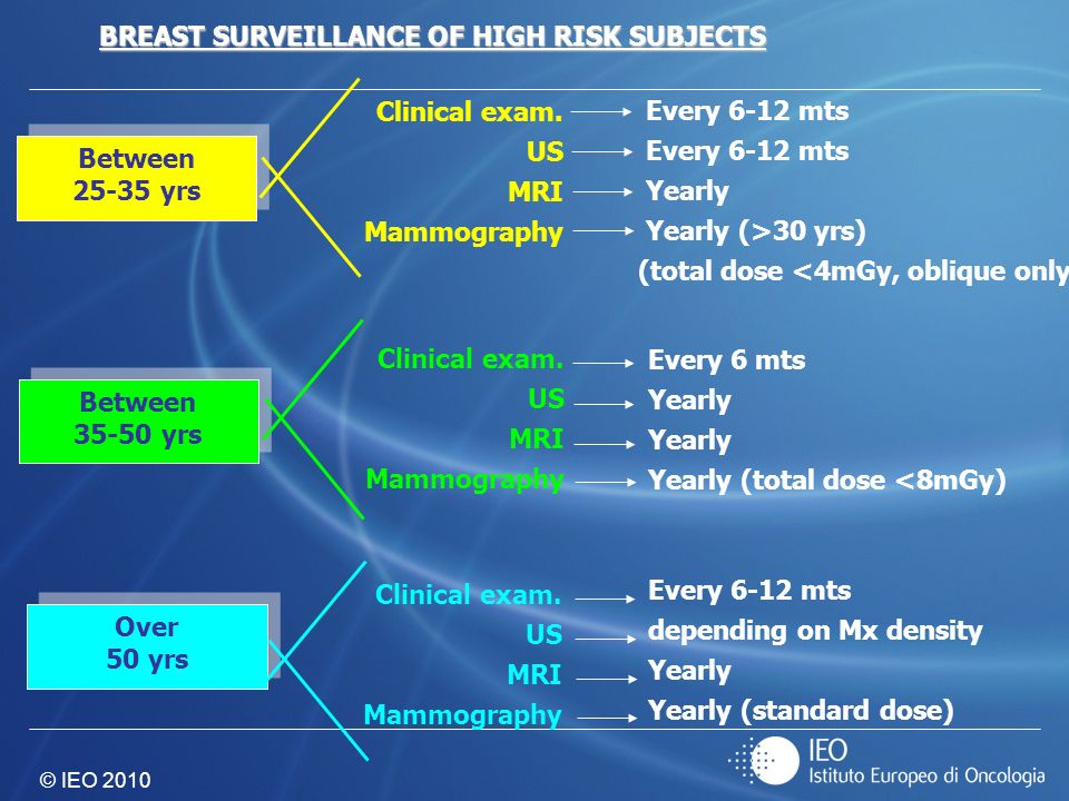 BREAST SURVEILLANCE OF HIGH RISK SUBJECTS