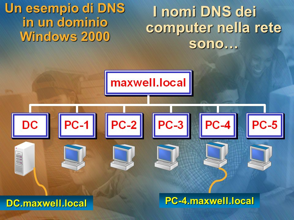 Un esempio di DNS in un dominio Windows 2000