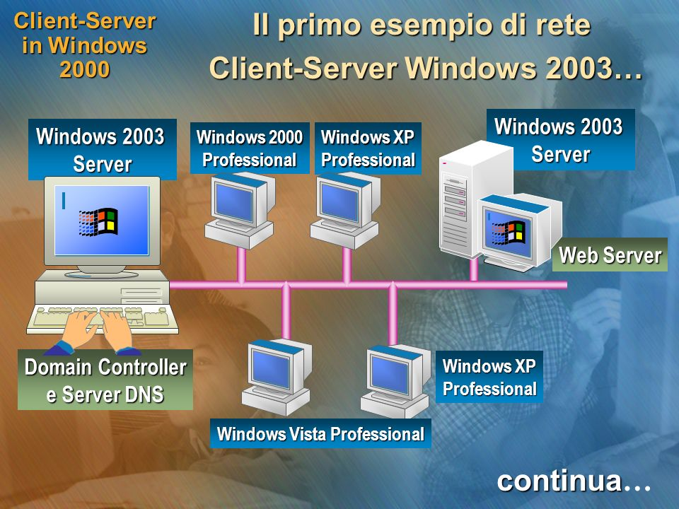 Client-Server in Windows 2000
