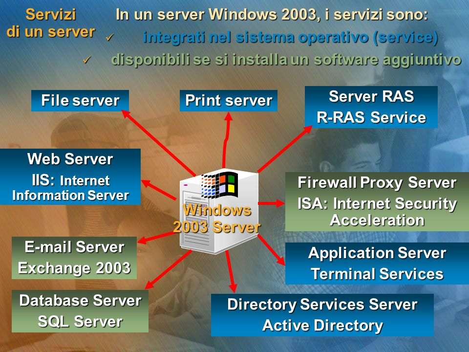 In un server Windows 2003, i servizi sono: