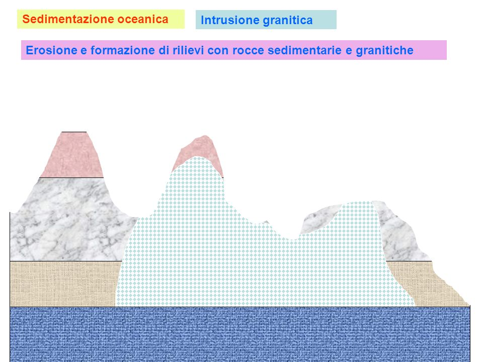 Perché è carbonio 14 utilizzato per la datazione di materiali organici