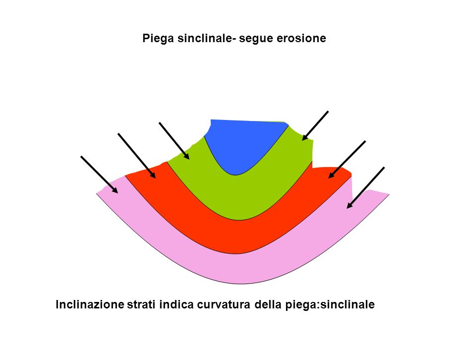 Piega sinclinale- segue erosione