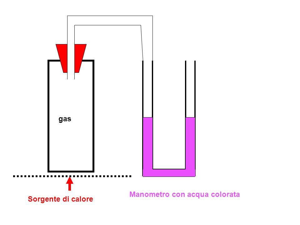 gas Manometro con acqua colorata Sorgente di calore