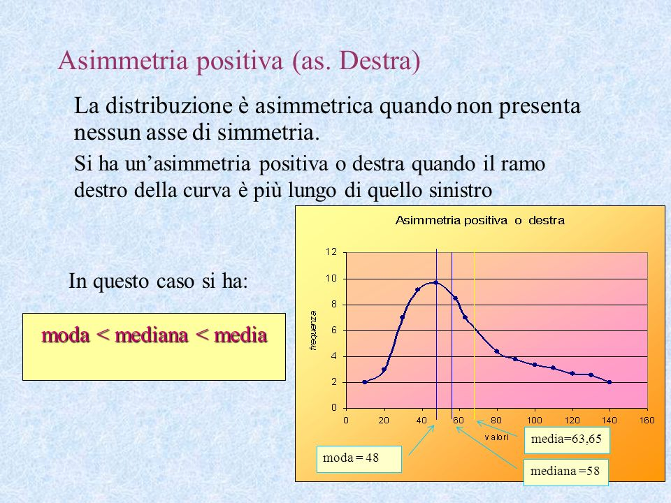 Asimmetria positiva (as. Destra)