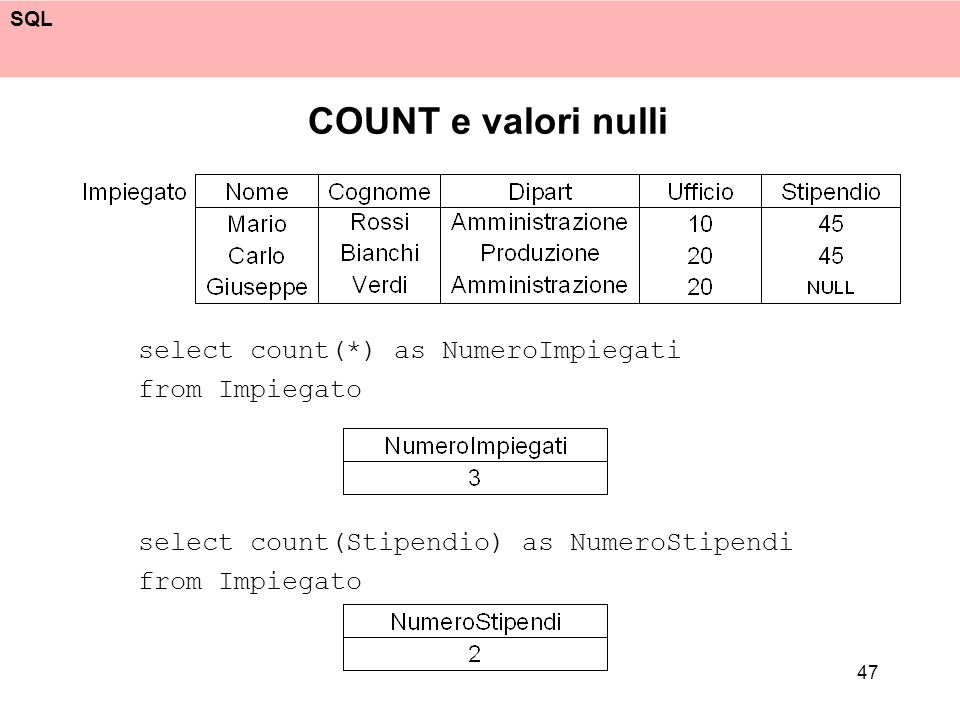 COUNT e valori nulli select count(*) as NumeroImpiegati from Impiegato