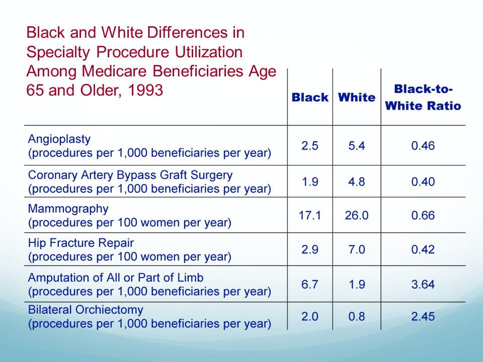 Black and White Differences in Specialty Procedure Utilization Among Medicare Beneficiaries Age 65 and Older, 1993
