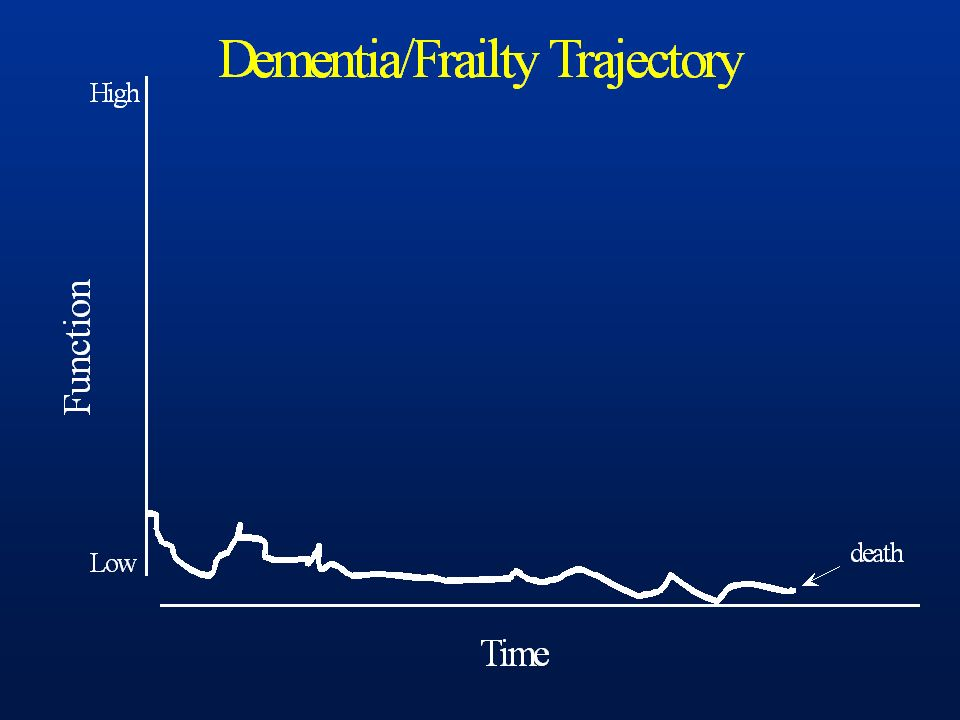 Dementia/frailty trajectory is long period of marginal condition, terminating in death.