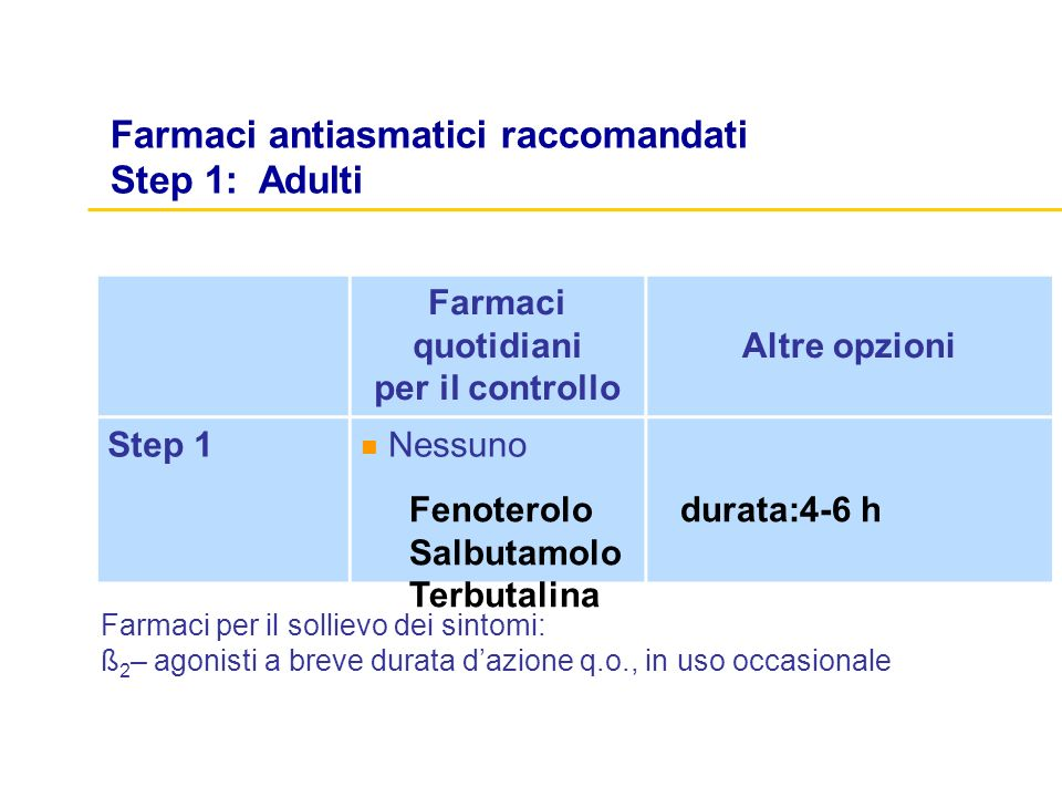 Farmaci quotidiani per il controllo