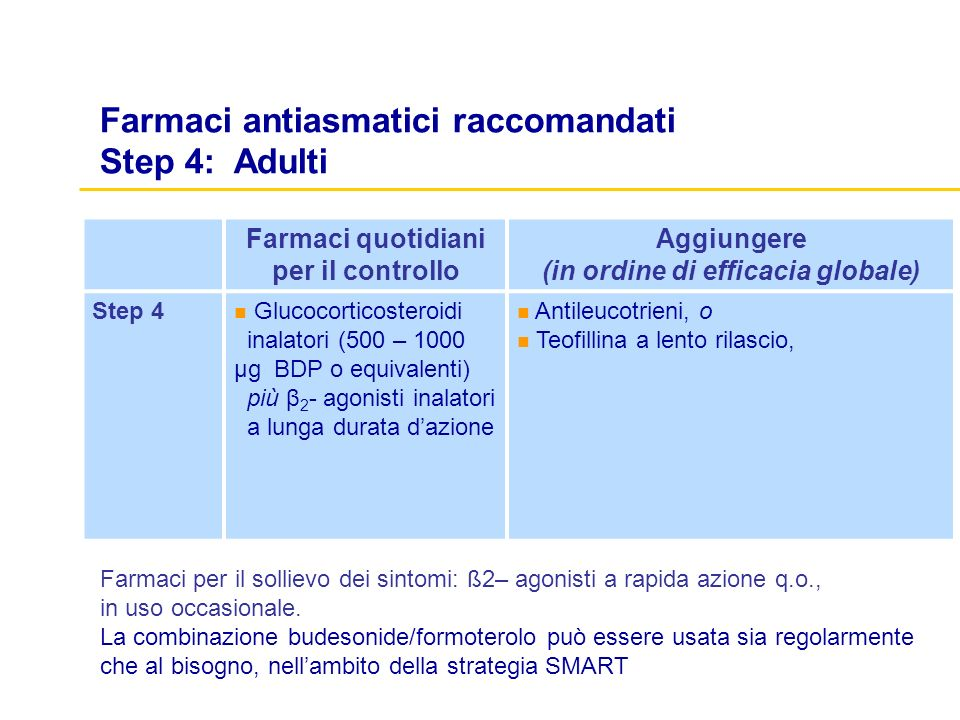 Farmaci antiasmatici raccomandati Step 4: Adulti